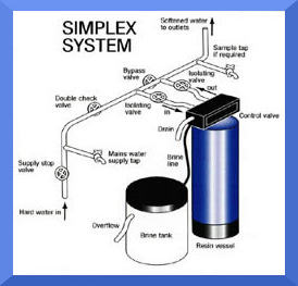 Simplex Commercial Water Softener